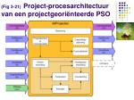 fig 3 21 project procesarchitectuur van een projectgeori nteerde pso