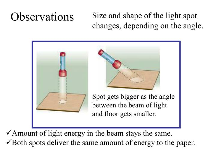 Size and shape of the light spot changes, depending on the angle.