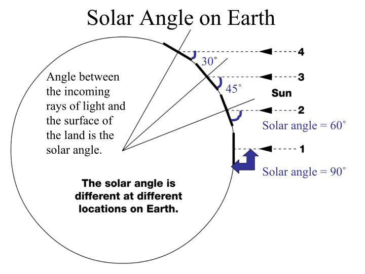 Solar Angle on Earth