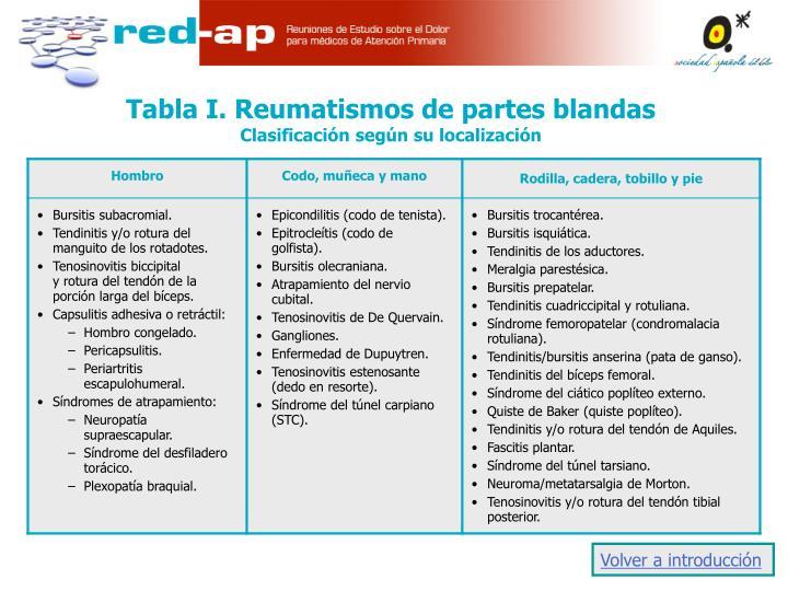 Tabla I. Reumatismos de partes blandas