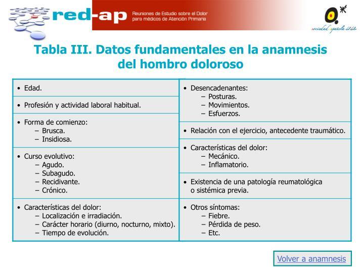 Tabla III. Datos fundamentales en la anamnesis del hombro doloroso