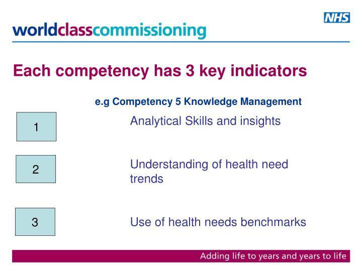 Each competency has 3 key indicators