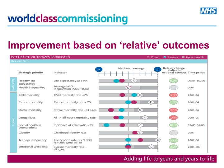 Improvement based on 'relative' outcomes