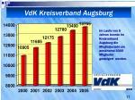 vdk kreisverband augsburg2