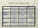 tipos de proceso2