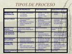 tipos de proceso3