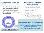 public health outcomes improve across