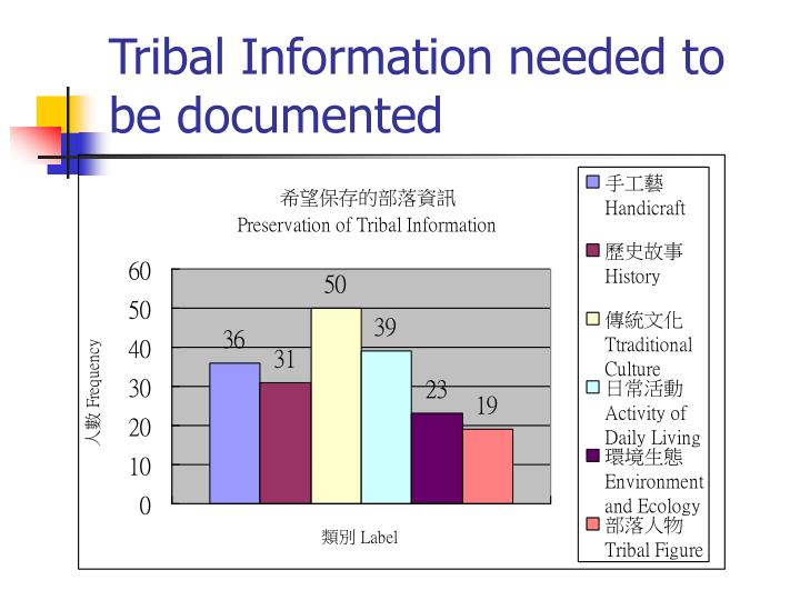 Tribal Information needed to be documented