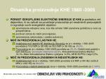 dinamika proizvodnje khe 1980 2005