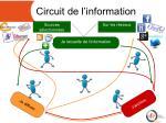 circuit de l information