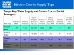 electric cost by supply type