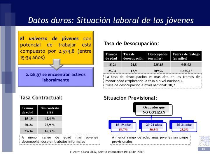 Datos duros: Situación laboral de los jóvenes