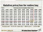 relative price ton for native hay