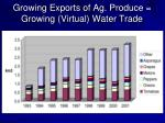 growing exports of ag produce growing virtual water trade