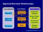 approved borrower relationships1