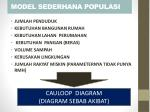 model sederhana populasi