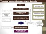 tahapan pengembangan model dinamik