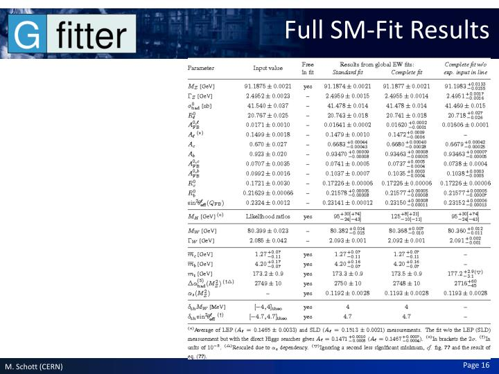 Full SM-Fit Results