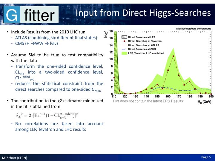Input from Direct Higgs-Searches