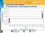conversion from grazing to grazing with a water quality constraint
