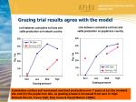 grazing trial results agree with the model