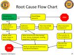 root cause flow chart