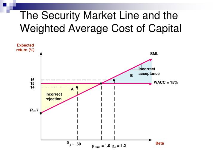 stock and weighted average cost Read this essay on weighted average cost of capital come browse our large digital warehouse of free sample essays get the knowledge you need in order to pass your the cost of capital the investor-supplied items- debt, preferred stock, and common equity- are called capital components.