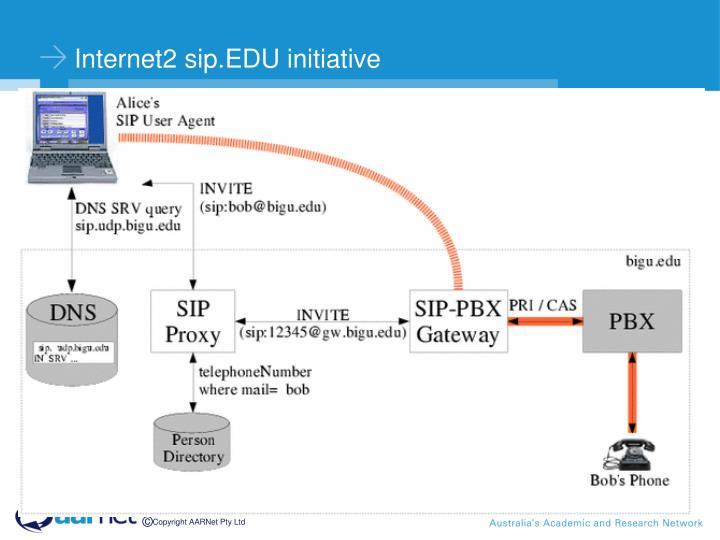 Internet2 sip.EDU initiative