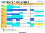 participating nation support