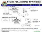 request for assistance rfa process