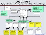 uml and mda trying to give useful modeling properties to object oriented designs