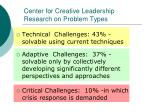 center for creative leadership research on problem types