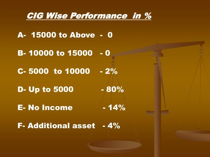 CIG Wise Performance  in %