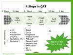 4 steps in qat