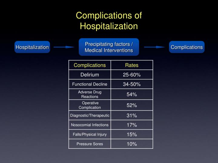 Complications of Hospitalization
