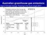 australian greenhouse gas emissions