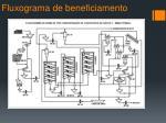 fluxograma de beneficiamento