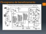 fluxograma de beneficiamento1