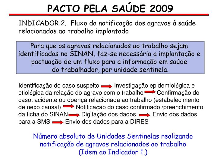 PACTO PELA SAÚDE 2009