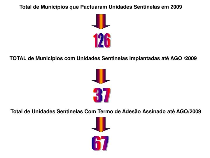 Total de Municípios que Pactuaram Unidades Sentinelas em 2009