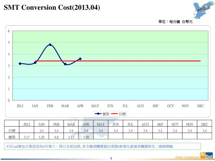 smt conversion cost 2013 04 n.