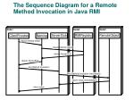 the sequence diagram for a remote method invocation in java rmi