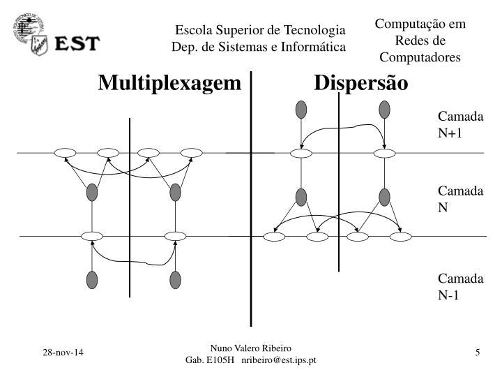 Multiplexagem             Dispersão