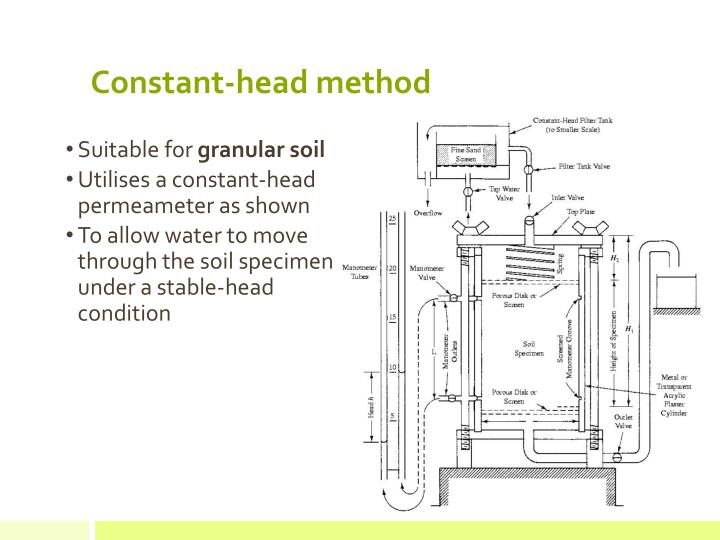 Constant-head method