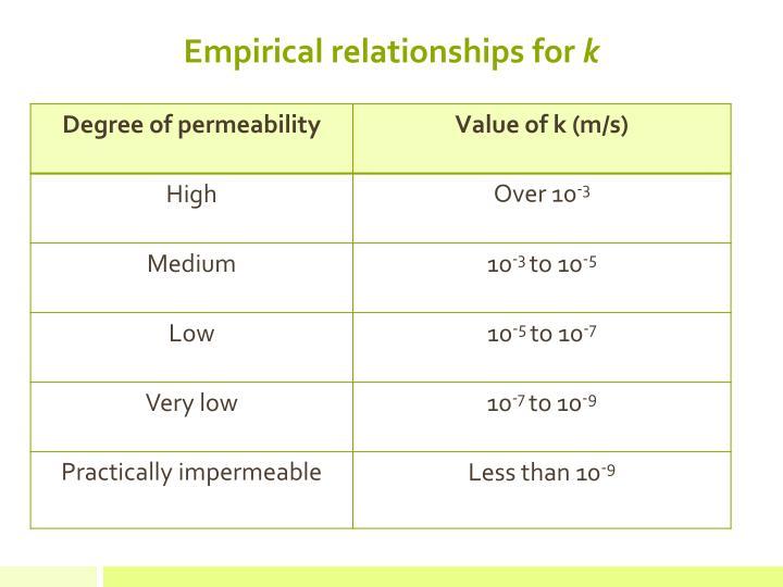 Empirical relationships for