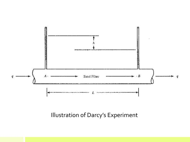 Illustration of Darcy's Experiment