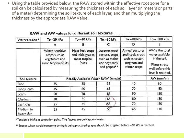 Using the table provided below, the RAW stored within the effective root zone for a soil can be calculated by measuring the thickness of each soil layer (in meters or parts of a meter) determining the soil texture of each layer, and then multiplying the thickness by the appropriate RAW Value.
