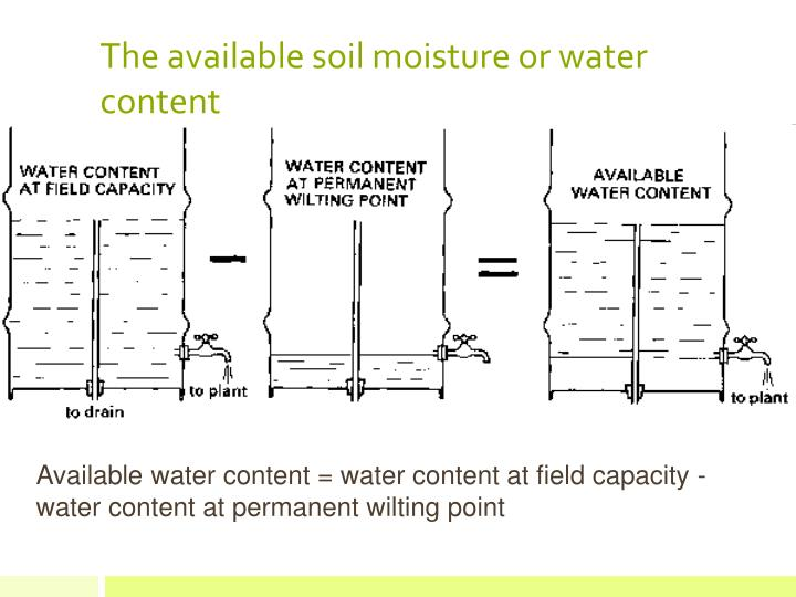 The available soil moisture or water content