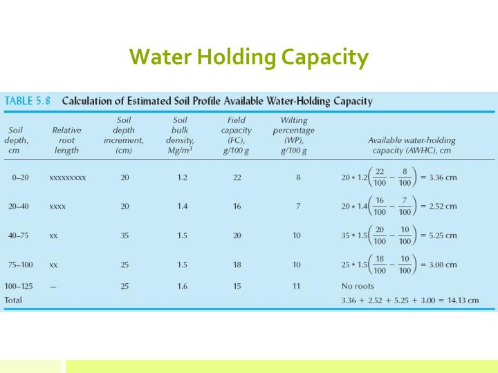 Water Holding Capacity