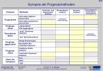 synopsis der prognosemethoden